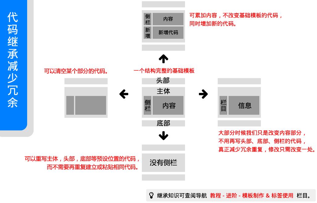 模板机制 图示4